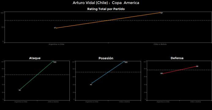 El ranking de los jugadores de Chile vs Bolivia Arturo%20Vidal.png