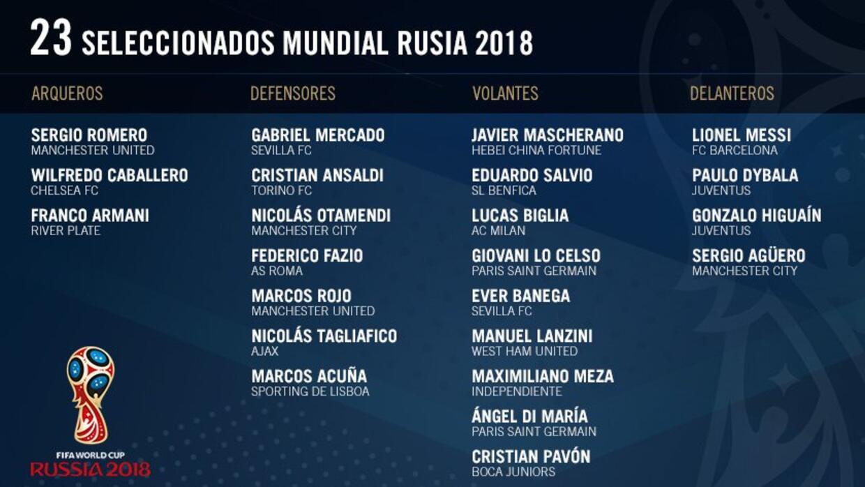 Resultado de imagen para lista mundial argentina