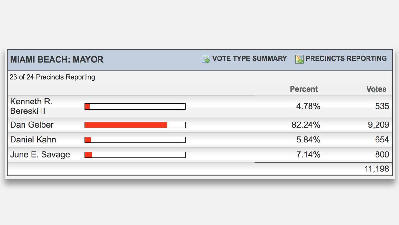 Resultados de las elecciones a alcalde en Miami Beach.