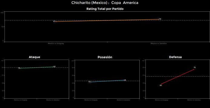 El ranking de los jugadores de México vs Jamaica Chicahrito.png