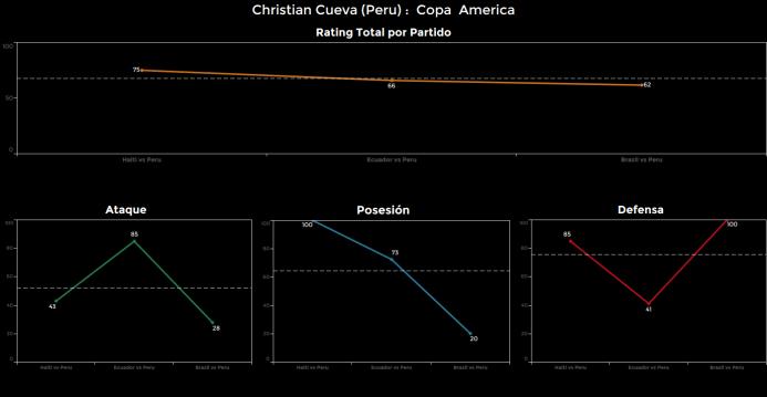 El ranking de los jugadores de Brasil vs Perú Christian%20Cueva.png