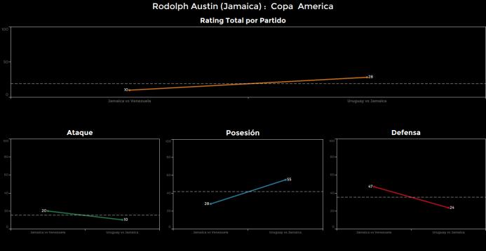 El ranking de los jugadores de Uruguay vs Jamaica Rodolph%20Austin.png