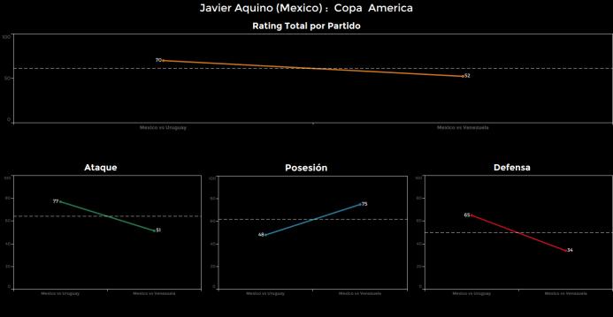 El ranking de los jugadores de México vs Venezuela Javier%20Aquino.png