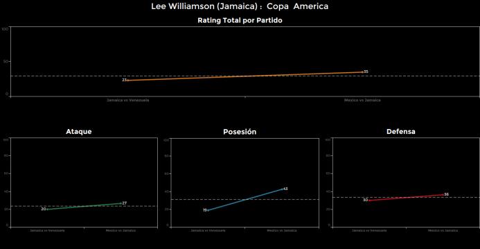 El ranking de los jugadores de México vs Jamaica Lee%20Williamson.png