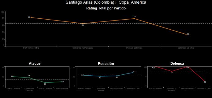 El ranking de los jugadores de Colombia vs Chile Spanish-3.png