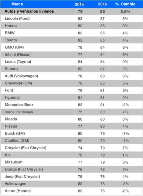 Conoce las diez marcas que más satisfacen a sus clientes Screen Shot 201...