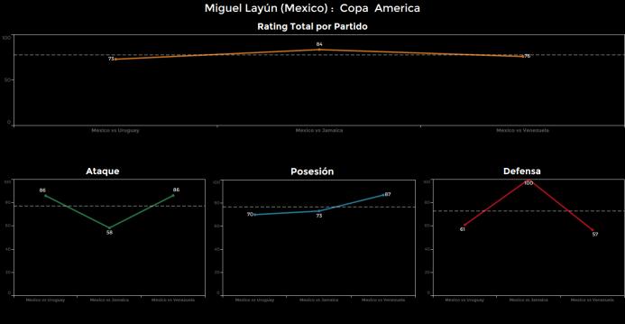 El ranking de los jugadores de México vs Venezuela Miguel%20Layun.png