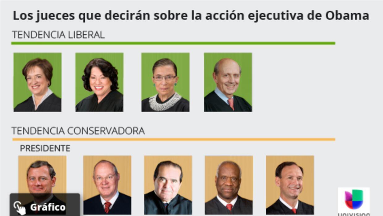 Candidatos opinan sobre fallo que suspende la acción ejecutiva notaTribu...