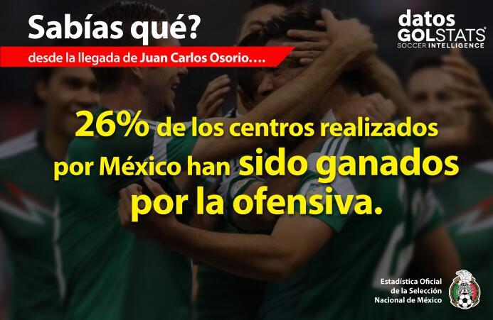 Los datos que debes saber previo al EEUU vs. México