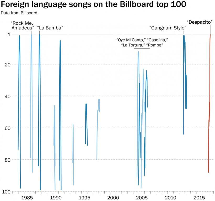El gráfico elaborado por The Washington Post