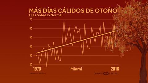 En un clima equilibrado, el número de días por encima y por debajo de la...