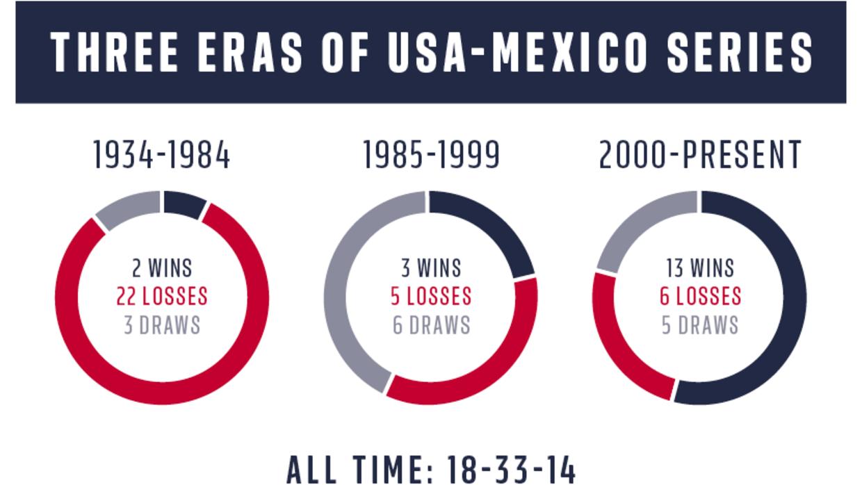 The hree eras of USA-Mexico soccer: 1934-2016