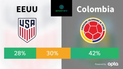 Colombia todavía tiene la oportunidad de alcanzar el honroso tercer lugar