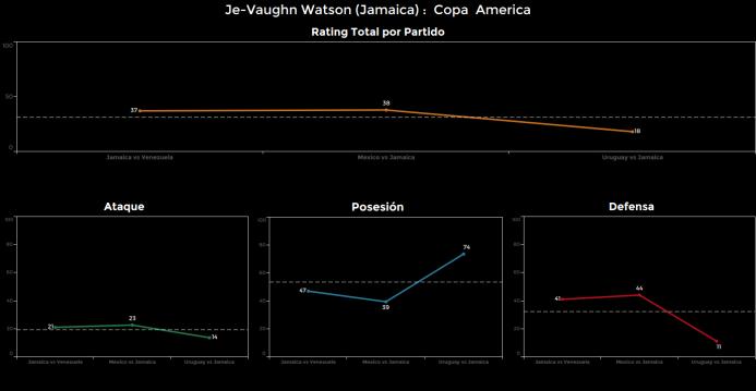 El ranking de los jugadores de Uruguay vs Jamaica Je%20Vaughn%20Watson.png