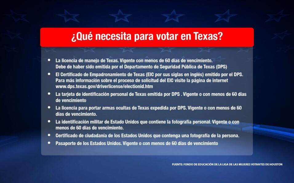 Qué debe saber sobre las elecciones en Houston