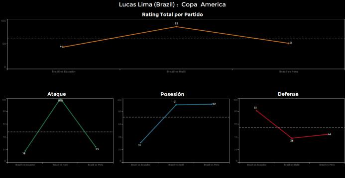 El ranking de los jugadores de Brasil vs Perú Lucas%20Lima.png