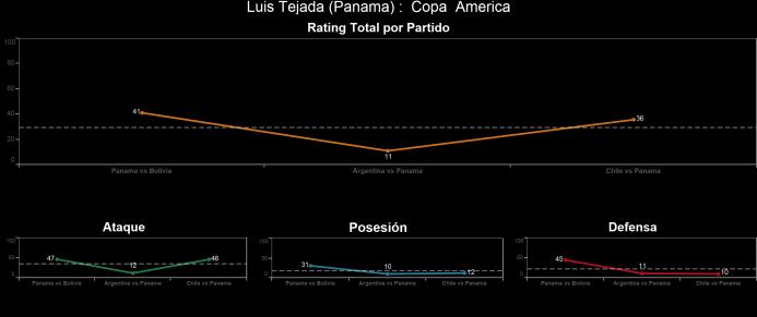 El ranking de los jugadores de Chile vs Panamá Luis%20Tejada.png