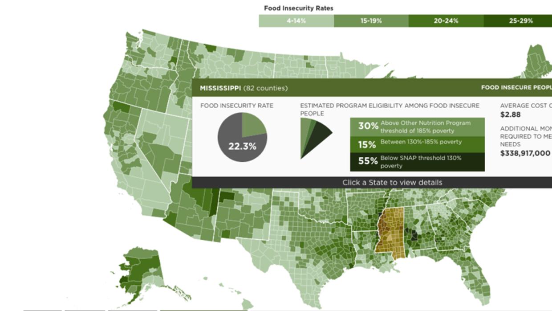 Un 22.3% de la población en Mississippi ha vivido inseguridad alimentaria.