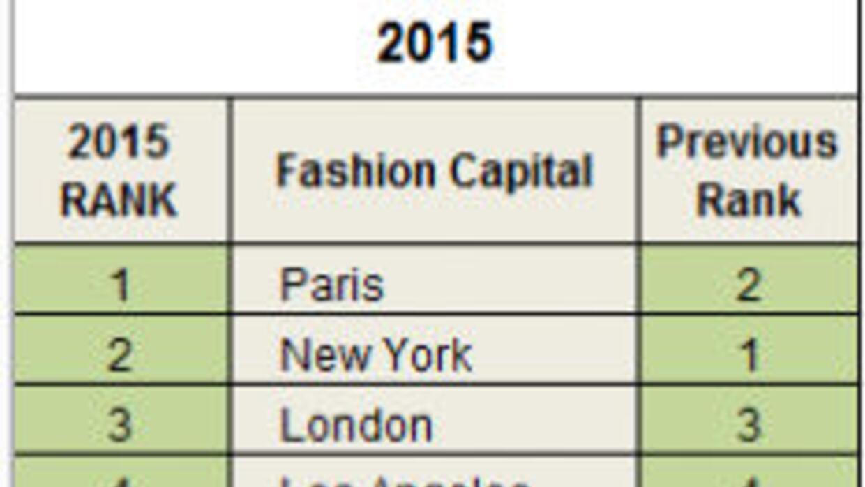 Las 25 ciudades de la moda
