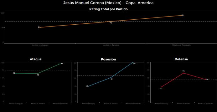 El ranking de los jugadores de México vs Venezuela Jesus%20Corona.png