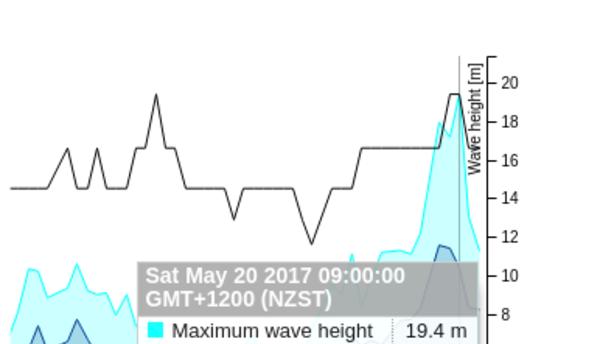 El gráfico muestra el pico a casi 20 metros.