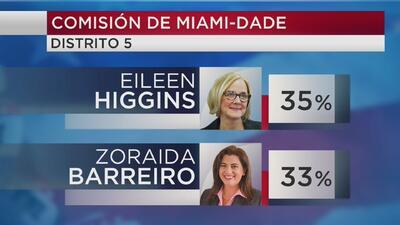 Eileen Higgins y Zoraida Barreiro irán a segunda vuelta por la Comisión de Miami-Dade tras sorpresivas elecciones