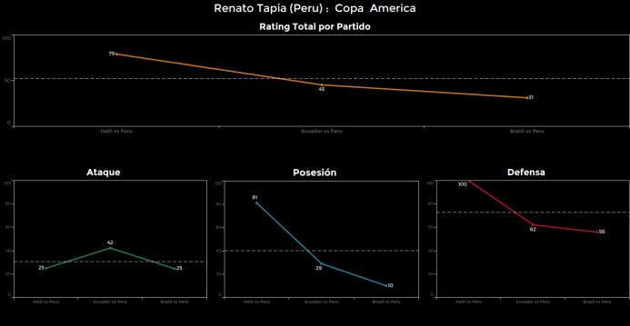 El ranking de los jugadores de Brasil vs Perú Renato%20Tapia.png
