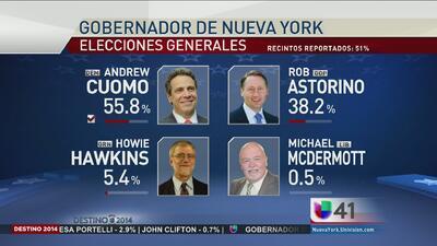 El gobernador demócrata Andrew Cuomo y la senadora Gillibrand son reelegidos en Nueva York