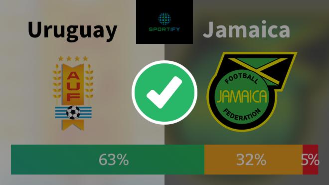 Los resultados de las Predicciones Sportify para la CAC Team%20-%20Urugu...