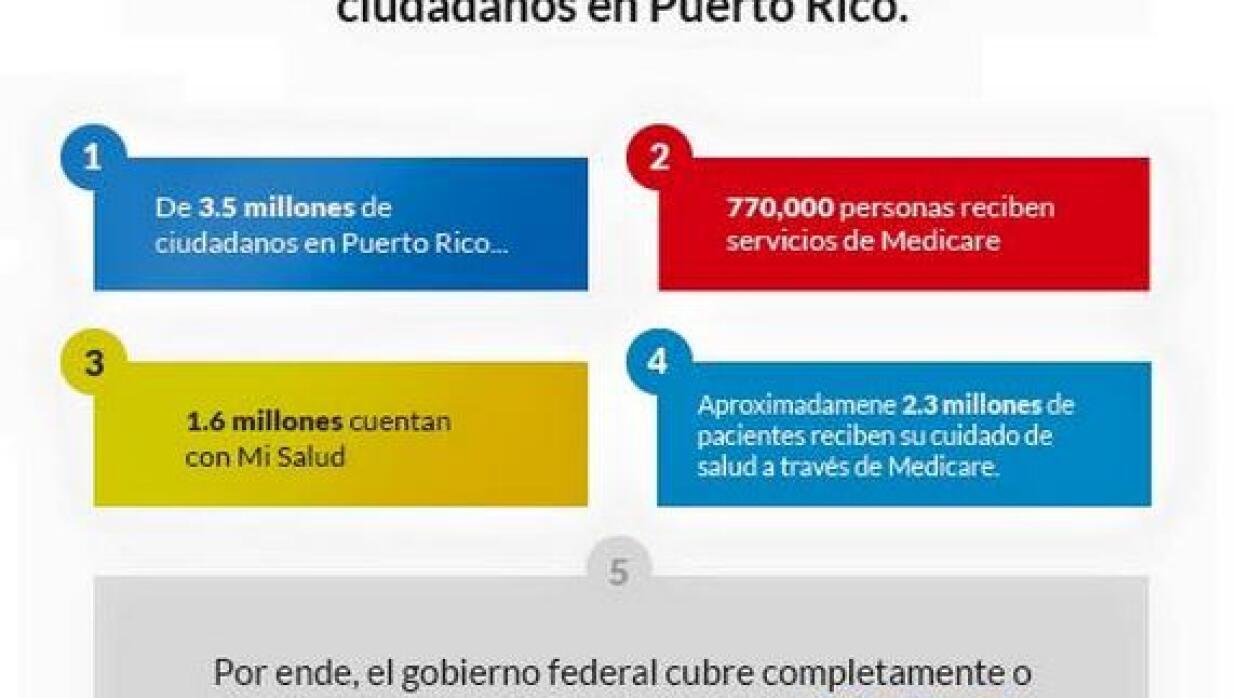 Crisis de salud en Puerto Rico