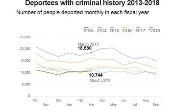 Not true that Trump is deporting criminal immigrants at a record rate