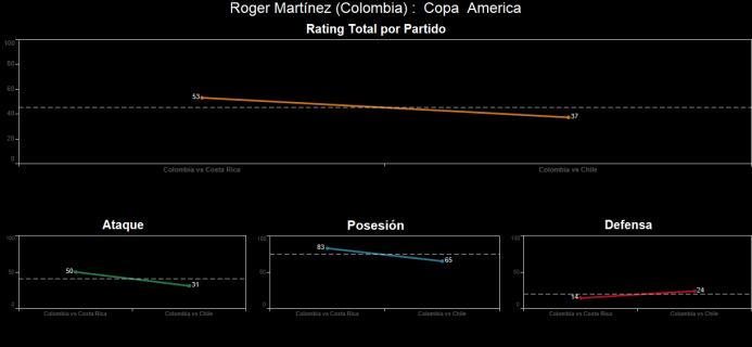El ranking de los jugadores de Colombia vs Chile Spanish-9.png