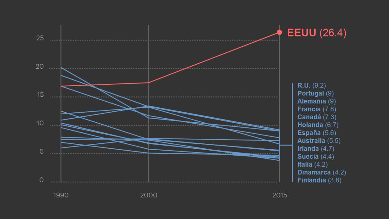 La mortalidad materna aumenta en EEUU mientras se reduce en el resto de...