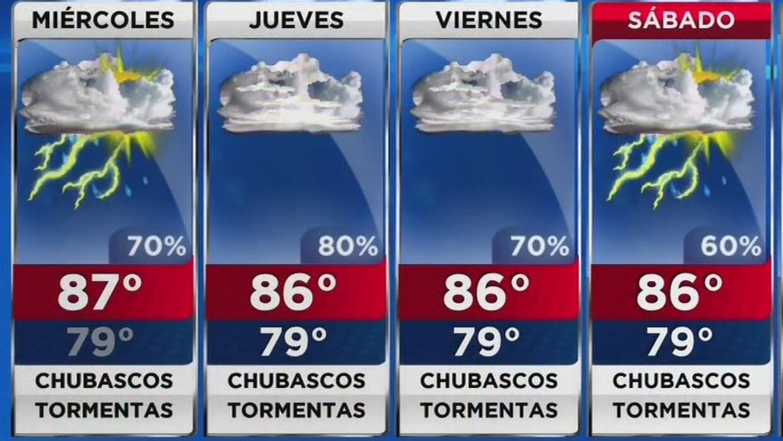 Miércoles nublado, lluvioso y con posibilidad de tormentas en Miami