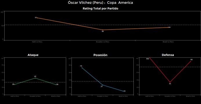 El ranking de los jugadores de Brasil vs Perú Oscar%20Vilchez.png