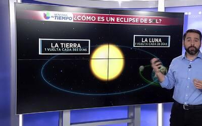 Curiosidades sobre el eclipse total de sol