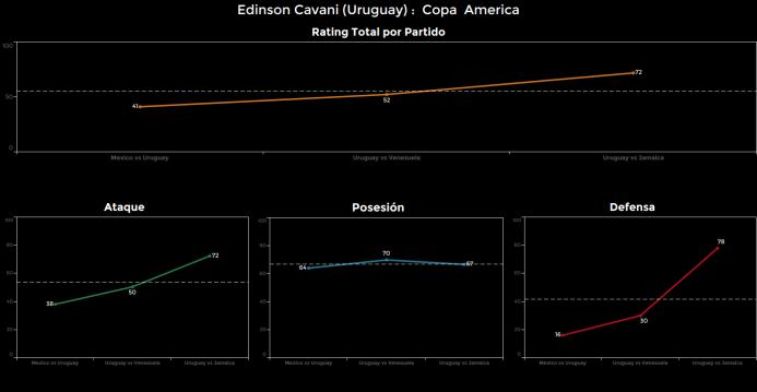 El ranking de los jugadores de Uruguay vs Jamaica Edinson%20Cavani.png