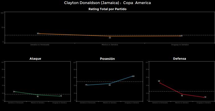 El ranking de los jugadores de Uruguay vs Jamaica Clayton%20Donaldson.png